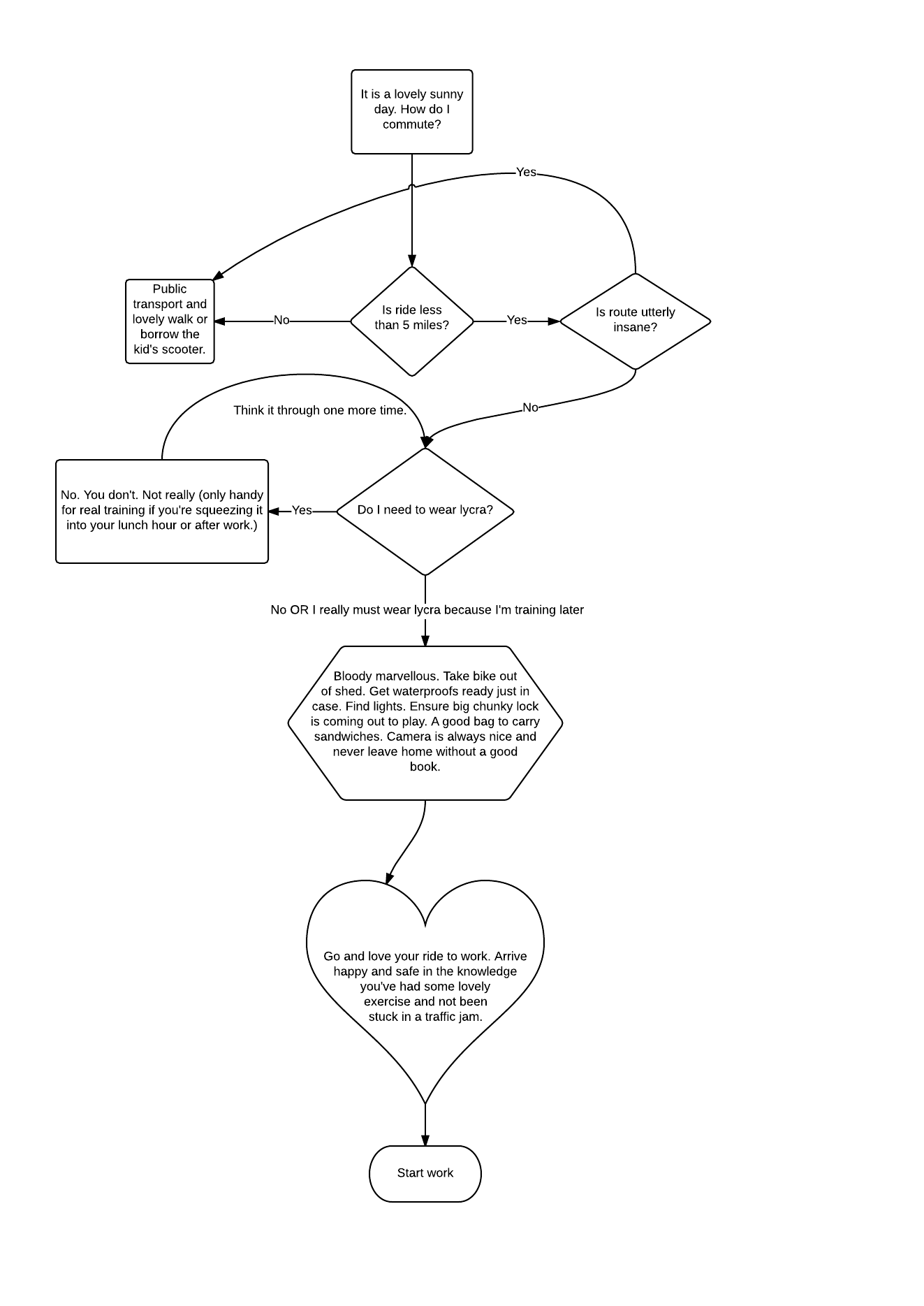Cycle Commuting The Decision Making Flowchart Cyclestuff